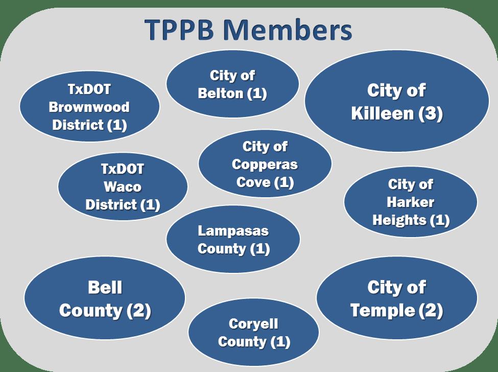 TPPB Voting Members